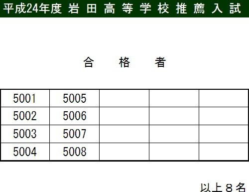 平成24年度岩田高等学校APU立命館コース 推薦入試合格発表